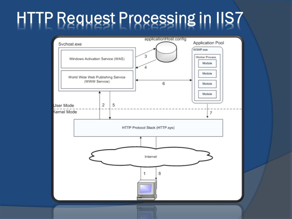 HTTP Request Processing in IIS7