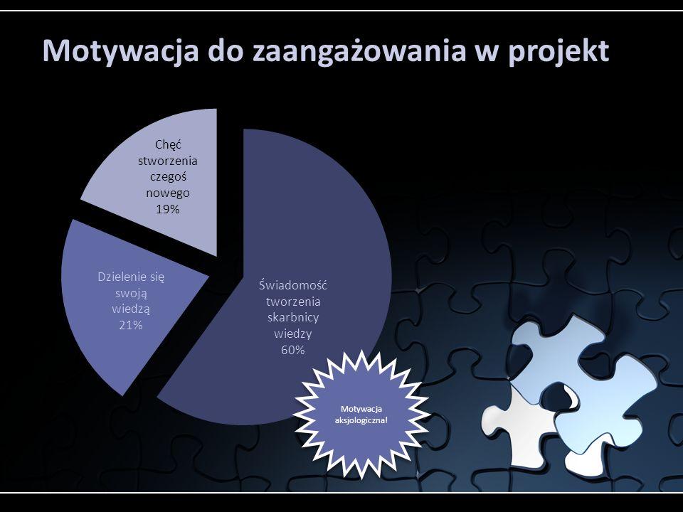 Motywacja do zaangażowania w projekt
