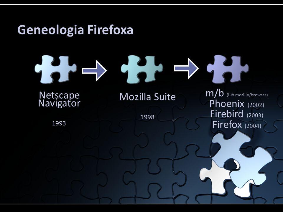 Geneologia Firefoxa m/b (lub mozilla/browser) Phoenix (2002) Firebird (2003) Firefox (2004) Netscape Navigator.