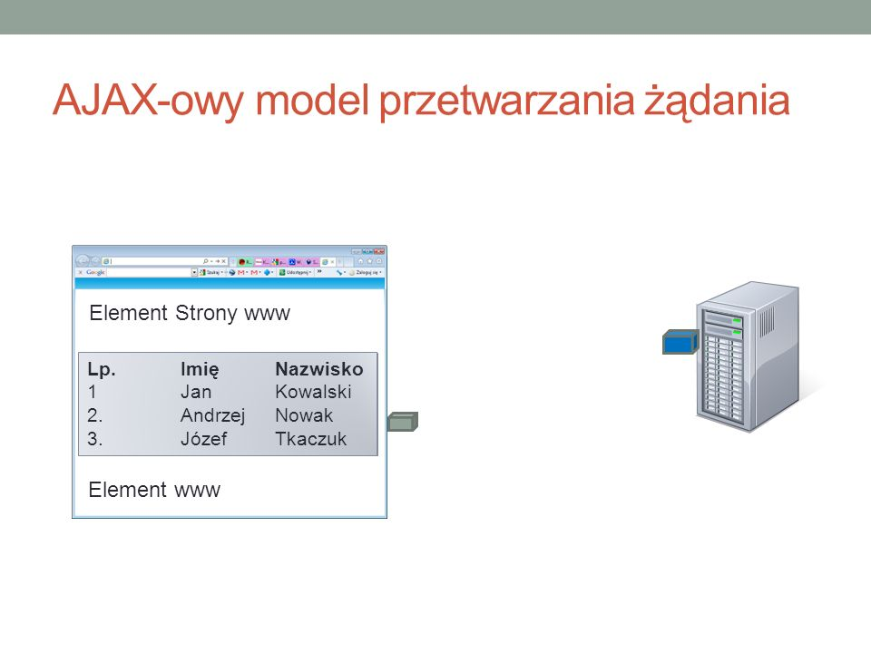 AJAX-owy model przetwarzania żądania