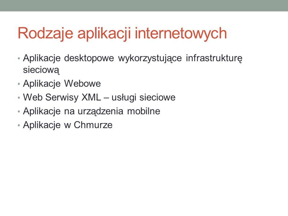 Rodzaje aplikacji internetowych