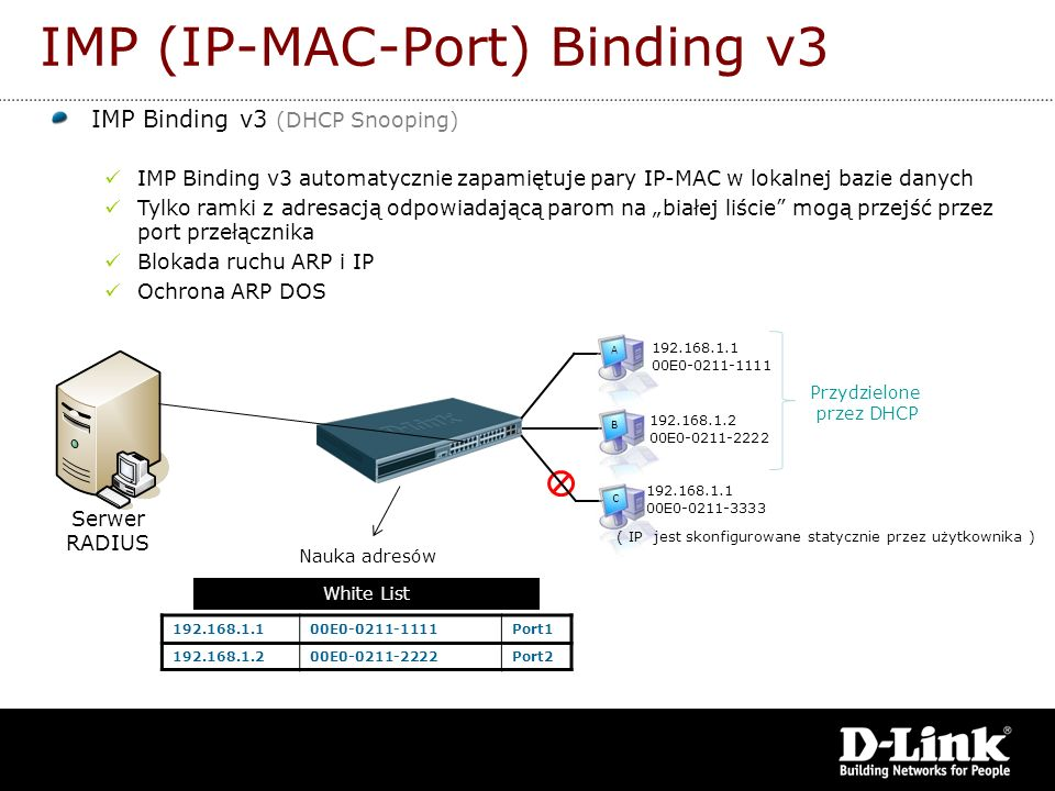 IMP (IP-MAC-Port) Binding v3