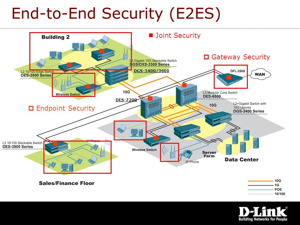 End-to-End Security (E2ES)