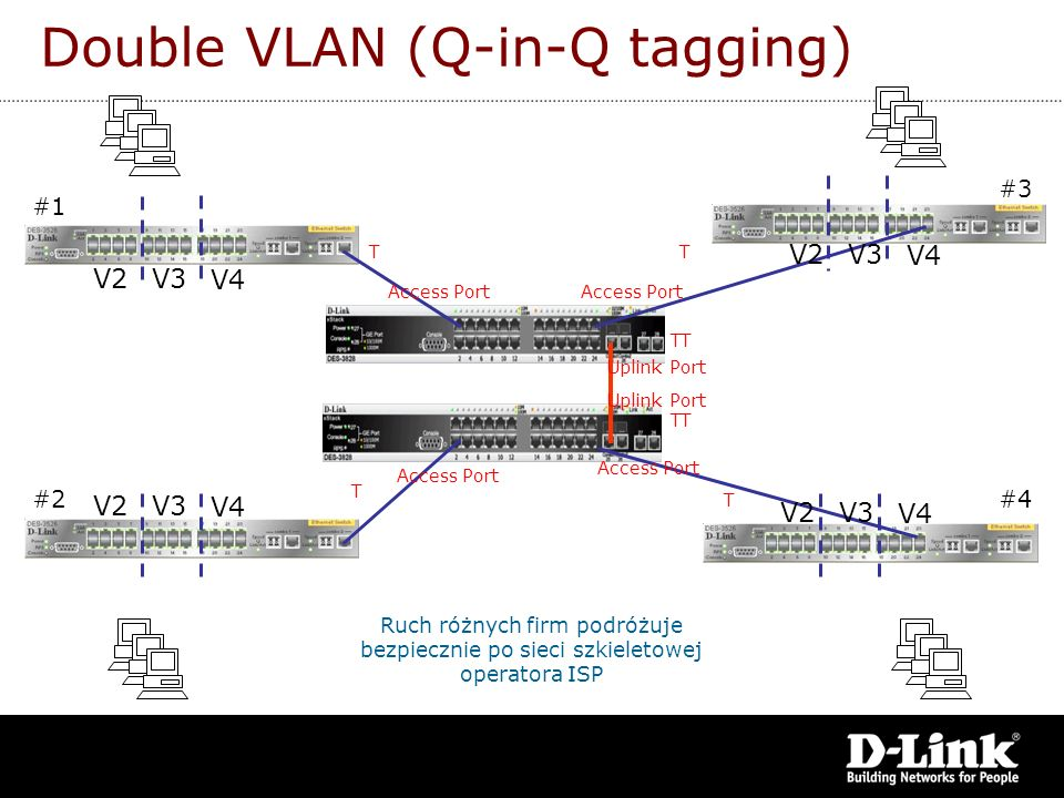 Double VLAN (Q-in-Q tagging)