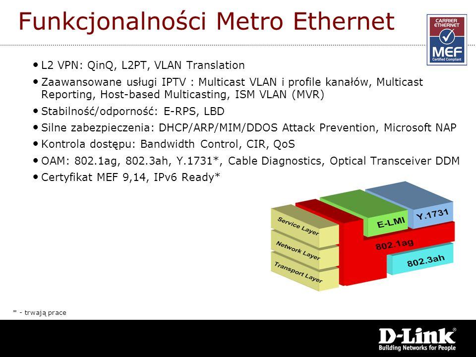 Funkcjonalności Metro Ethernet