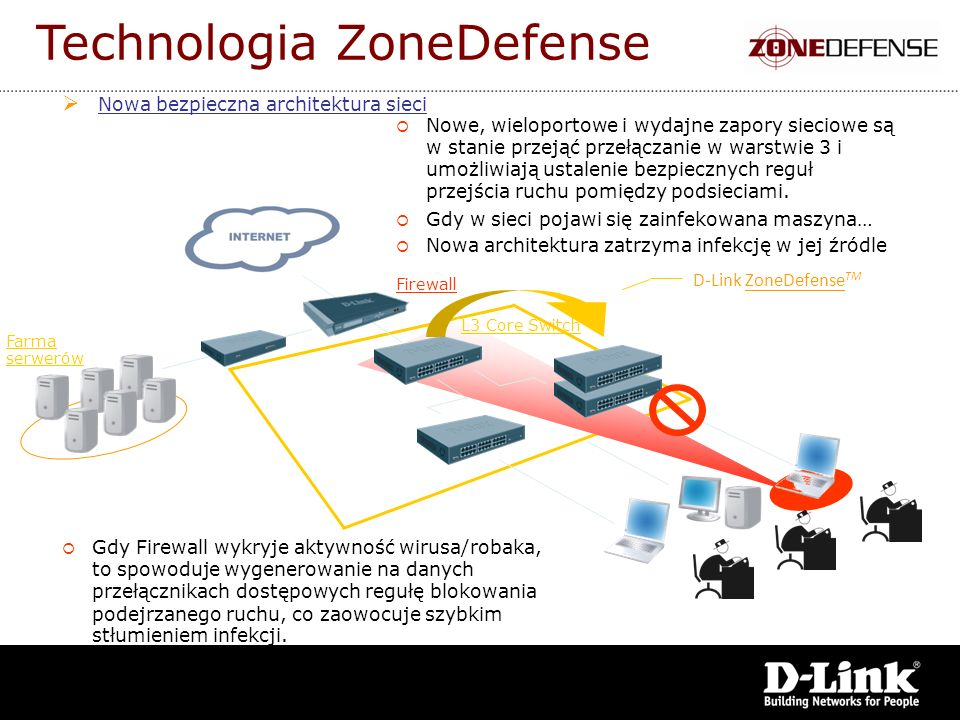 Technologia ZoneDefense