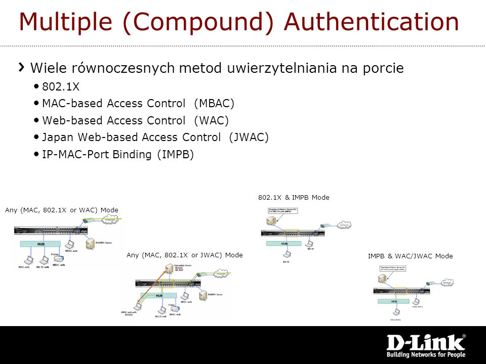 Multiple (Compound) Authentication