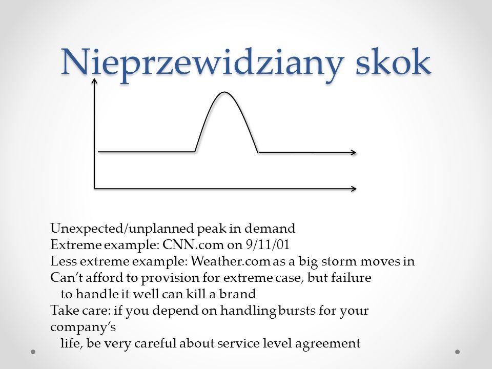 Nieprzewidziany skok Unexpected/unplanned peak in demand