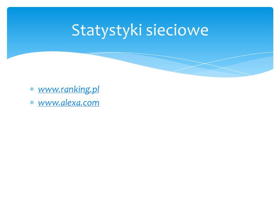 Statystyki sieciowe www.ranking.pl www.alexa.com