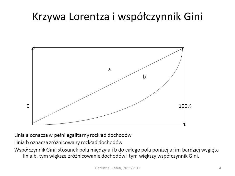 Krzywa Lorentza i współczynnik Gini