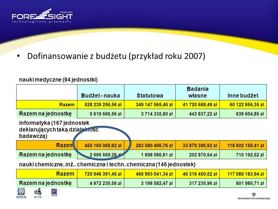 Dofinansowanie z budżetu (przykład roku 2007)