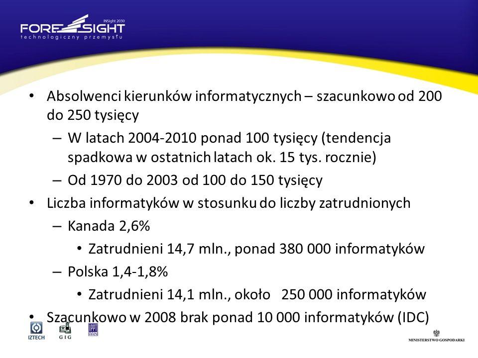 Absolwenci kierunków informatycznych – szacunkowo od 200 do 250 tysięcy