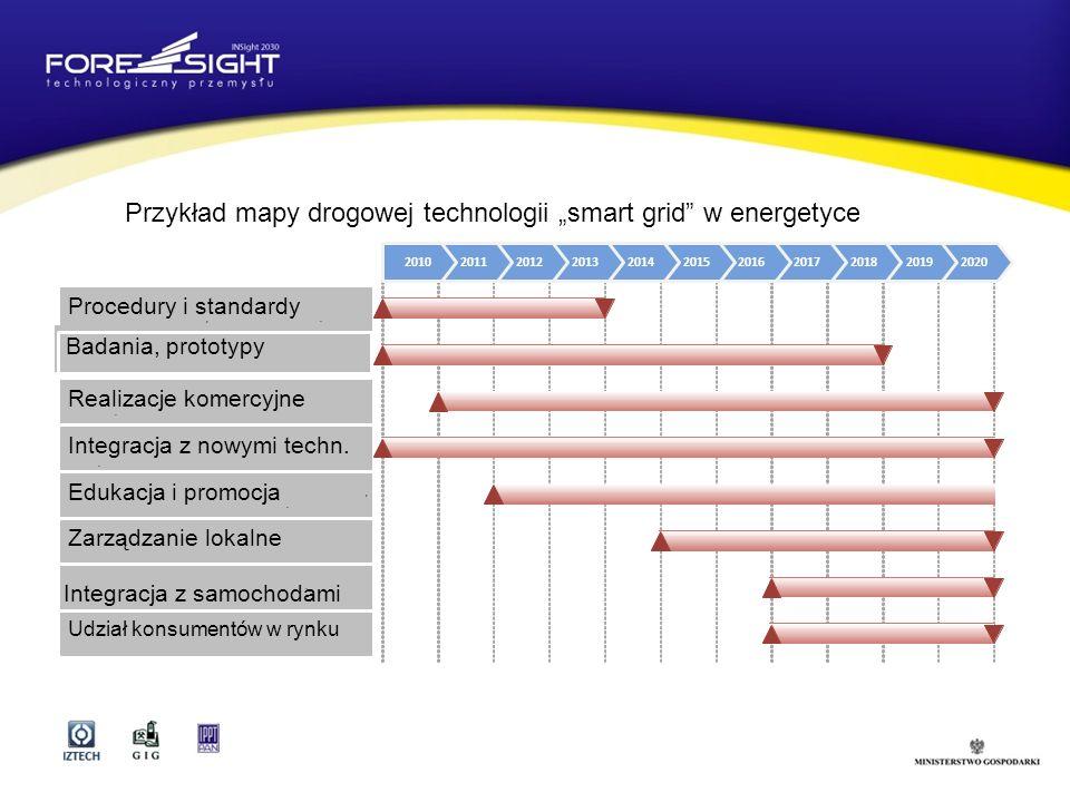 """Przykład mapy drogowej technologii """"smart grid w energetyce"""