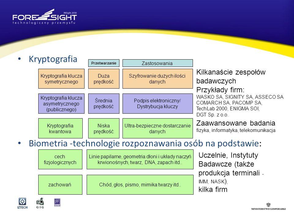 Biometria -technologie rozpoznawania osób na podstawie: