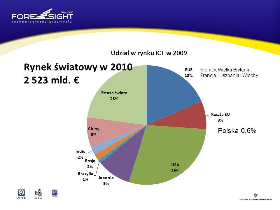 Rynek światowy w 2010 2 523 mld. € Polska 0,6%