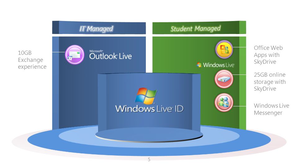 Microsoft Live@edu IT Managed Student Managed