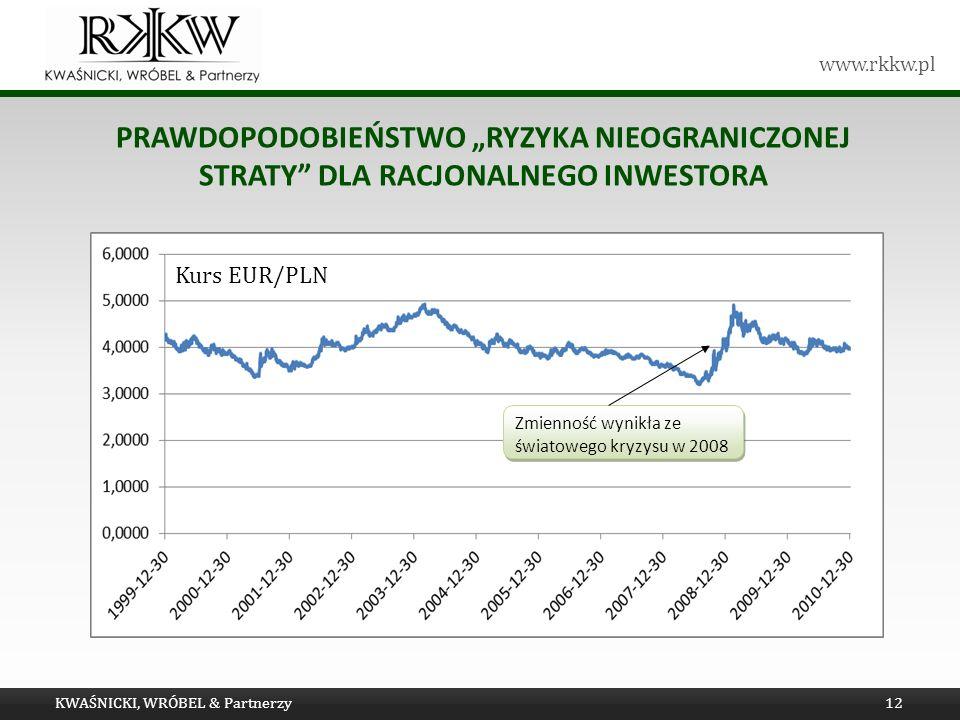 """Tytuł prezentacji Prawdopodobieństwo """"ryzyka nieograniczonej straty dla racjonalnego Inwestora. Kurs EUR/PLN."""