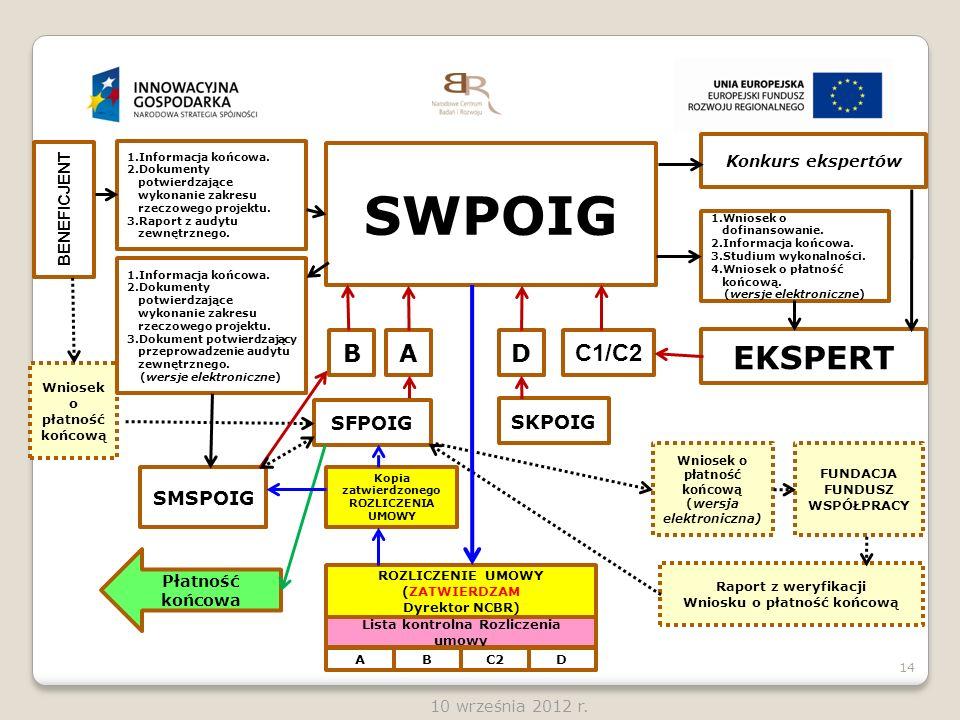SWPOIG EKSPERT B A D C1/C2 SFPOIG SKPOIG SMSPOIG Konkurs ekspertów