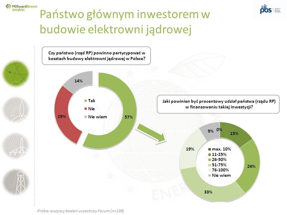 Państwo głównym inwestorem w budowie elektrowni jądrowej