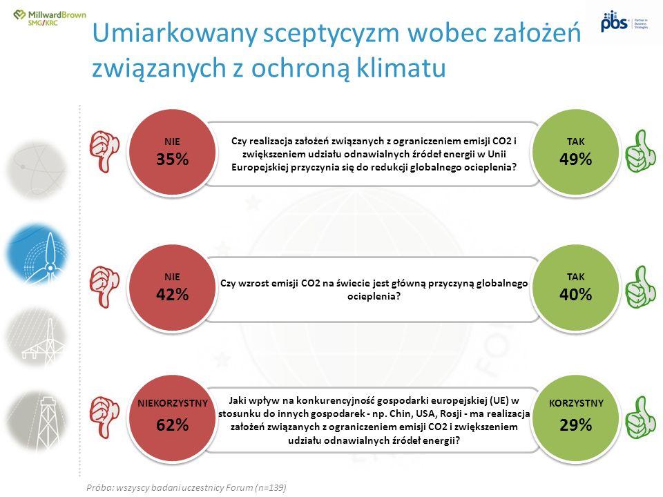 Umiarkowany sceptycyzm wobec założeń związanych z ochroną klimatu
