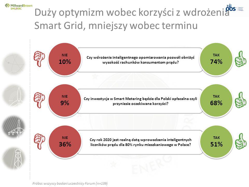 Duży optymizm wobec korzyści z wdrożenia Smart Grid, mniejszy wobec terminu