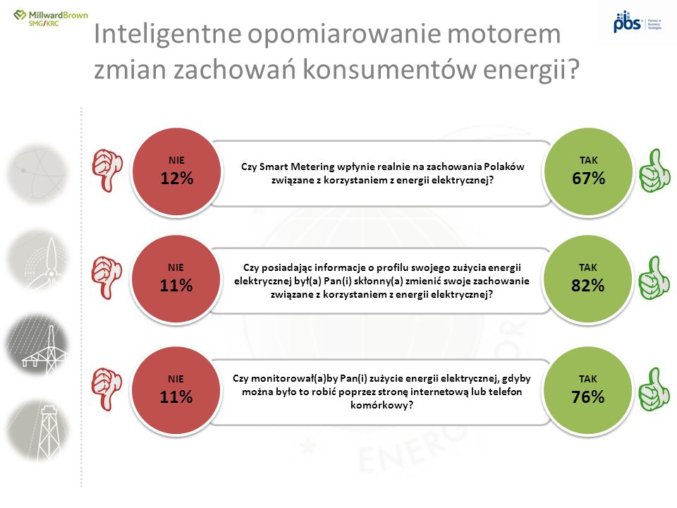 Inteligentne opomiarowanie motorem zmian zachowań konsumentów energii