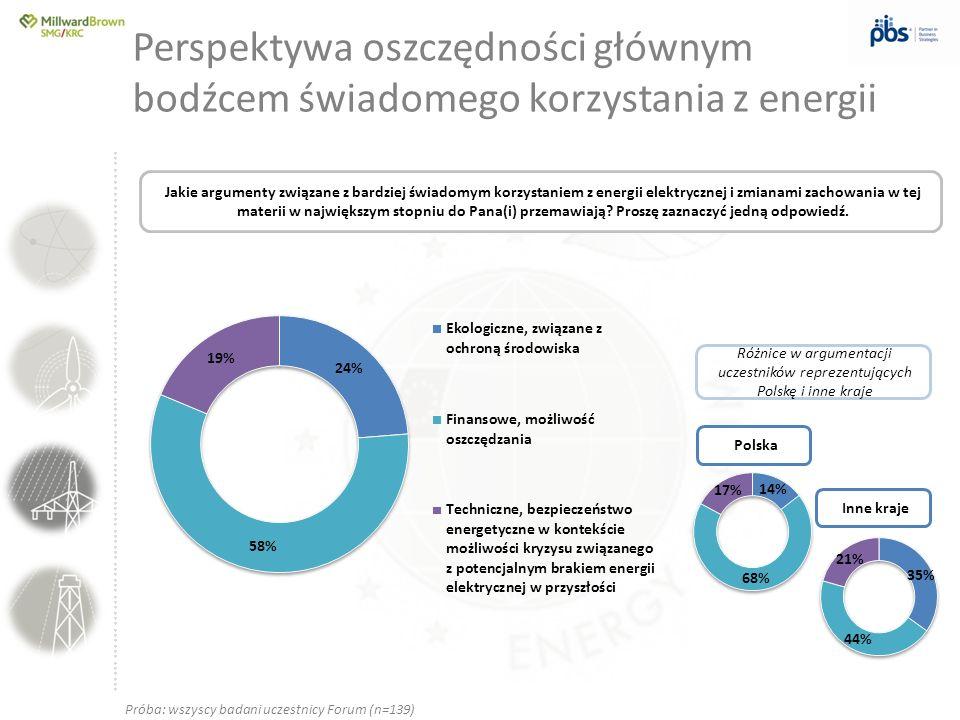 Perspektywa oszczędności głównym bodźcem świadomego korzystania z energii