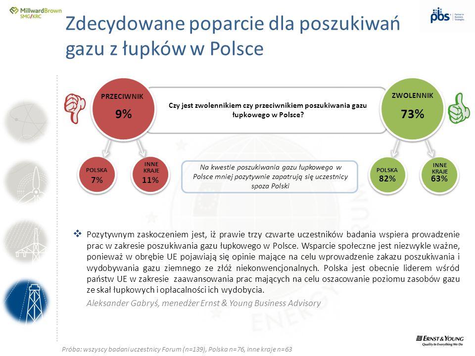 Zdecydowane poparcie dla poszukiwań gazu z łupków w Polsce