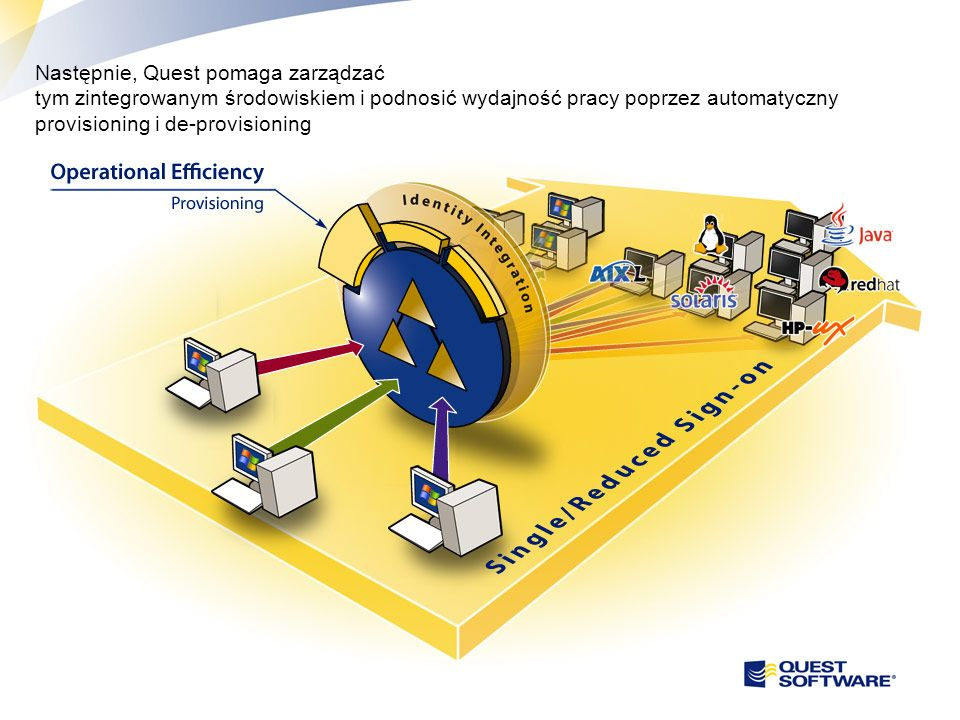 Następnie, Quest pomaga zarządzać tym zintegrowanym środowiskiem i podnosić wydajność pracy poprzez automatyczny provisioning i de-provisioning