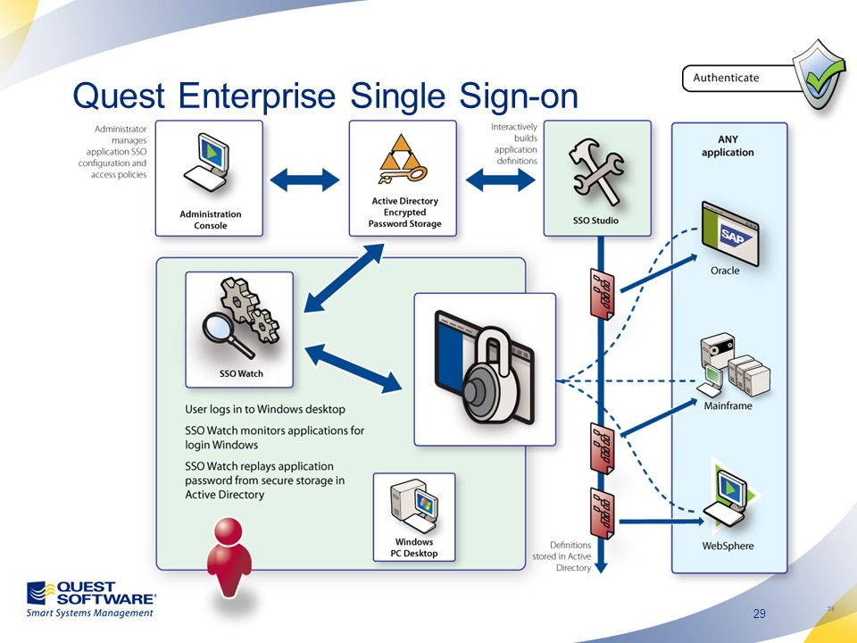 Quest Enterprise Single Sign-on
