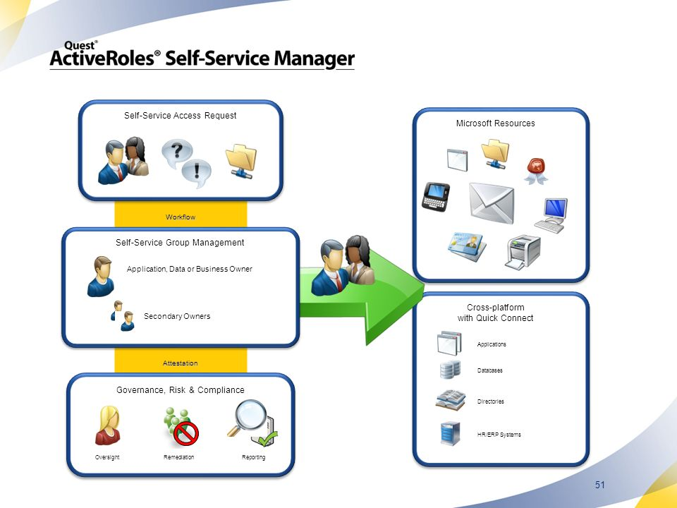 Self-Service Access Request Microsoft Resources
