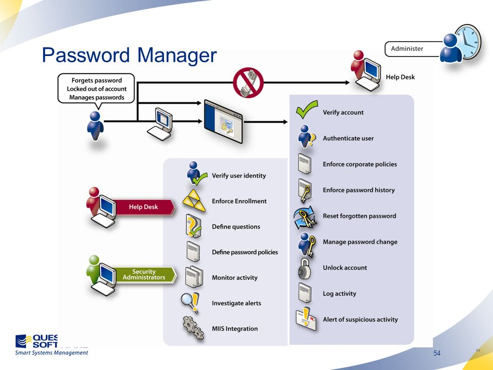 Password Manager 54