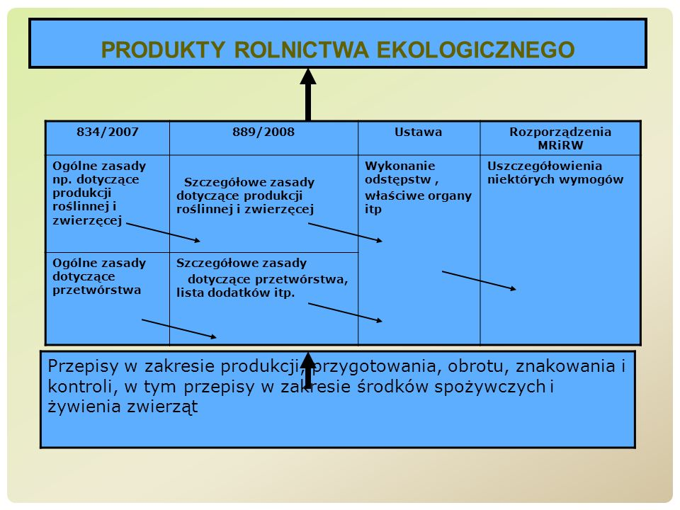 PRODUKTY ROLNICTWA EKOLOGICZNEGO