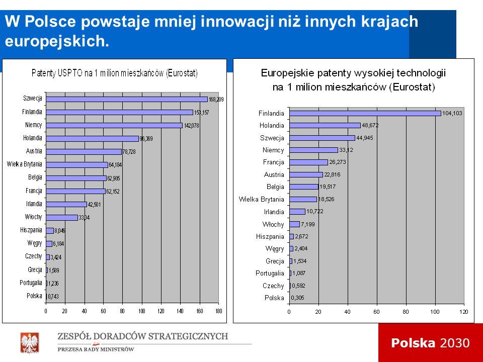 W Polsce powstaje mniej innowacji niż innych krajach europejskich.