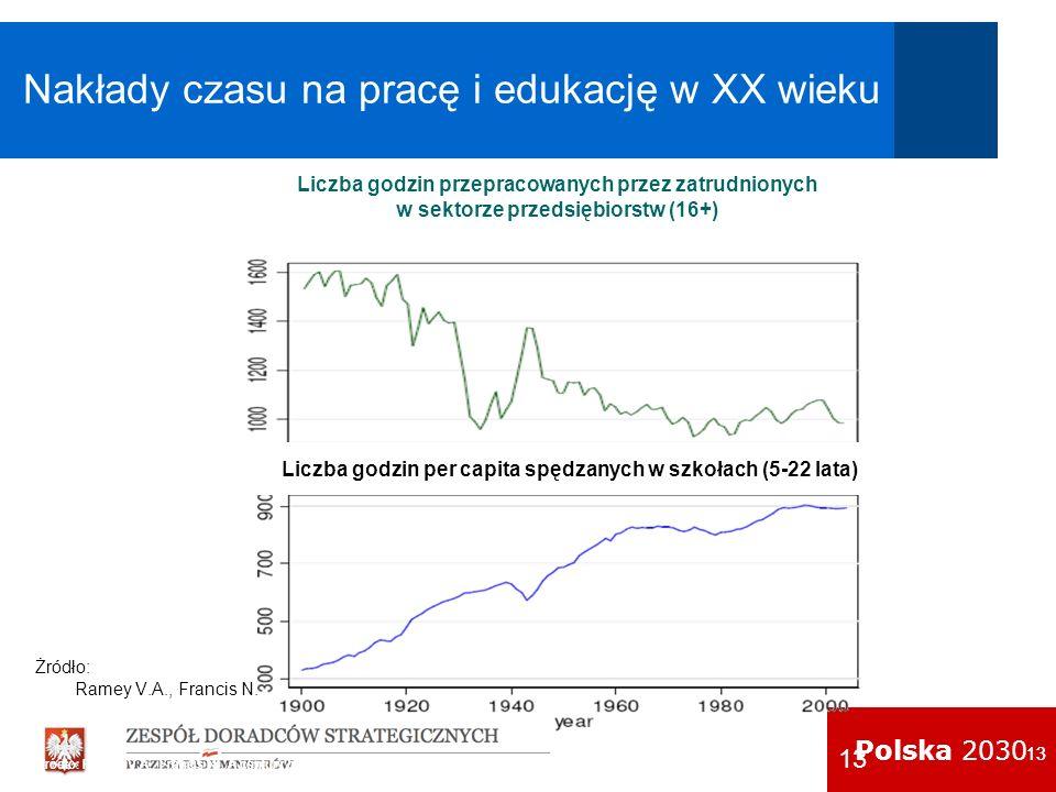 Nakłady czasu na pracę i edukację w XX wieku