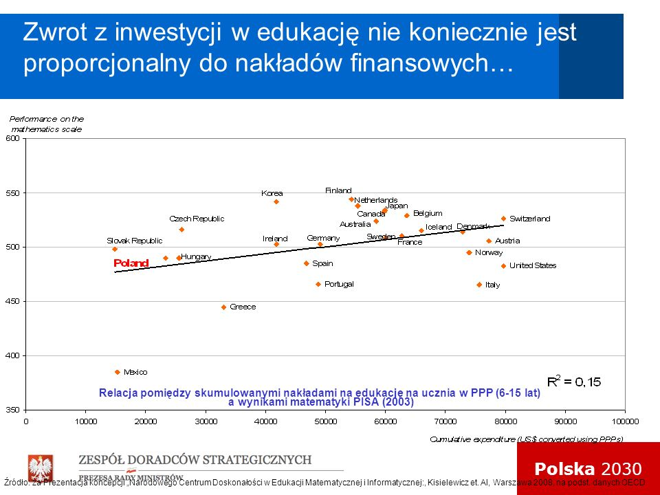 Zwrot z inwestycji w edukację nie koniecznie jest proporcjonalny do nakładów finansowych…