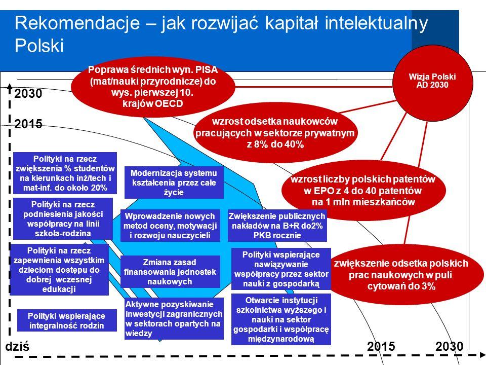 Rekomendacje – jak rozwijać kapitał intelektualny Polski