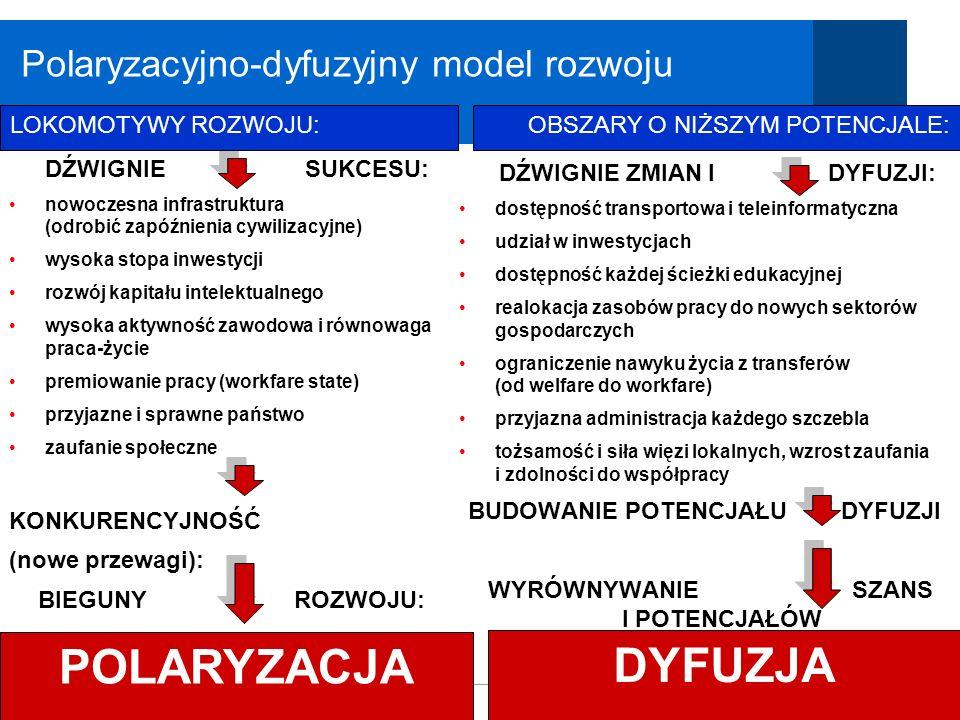 Polaryzacyjno-dyfuzyjny model rozwoju