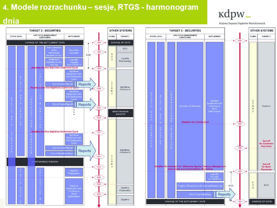 4. Modele rozrachunku – sesje, RTGS - harmonogram dnia