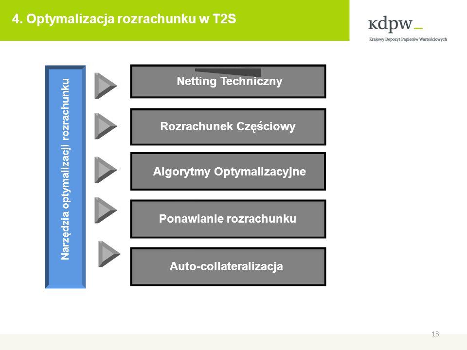 4. Optymalizacja rozrachunku w T2S
