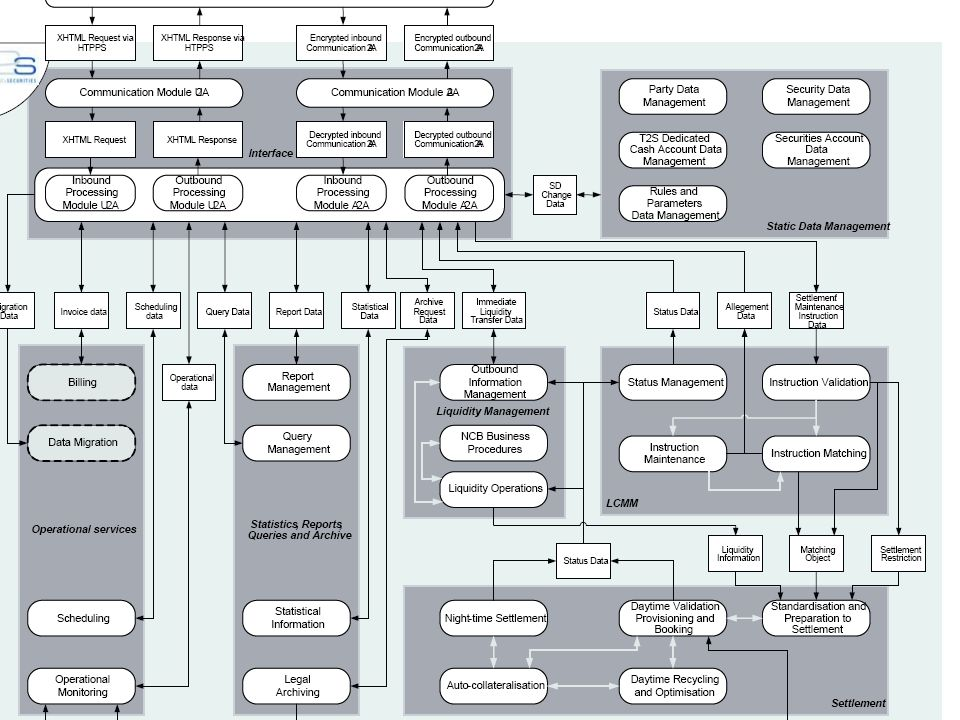 2. Diagram T2S - Domeny, Moduły, Przepływ danych