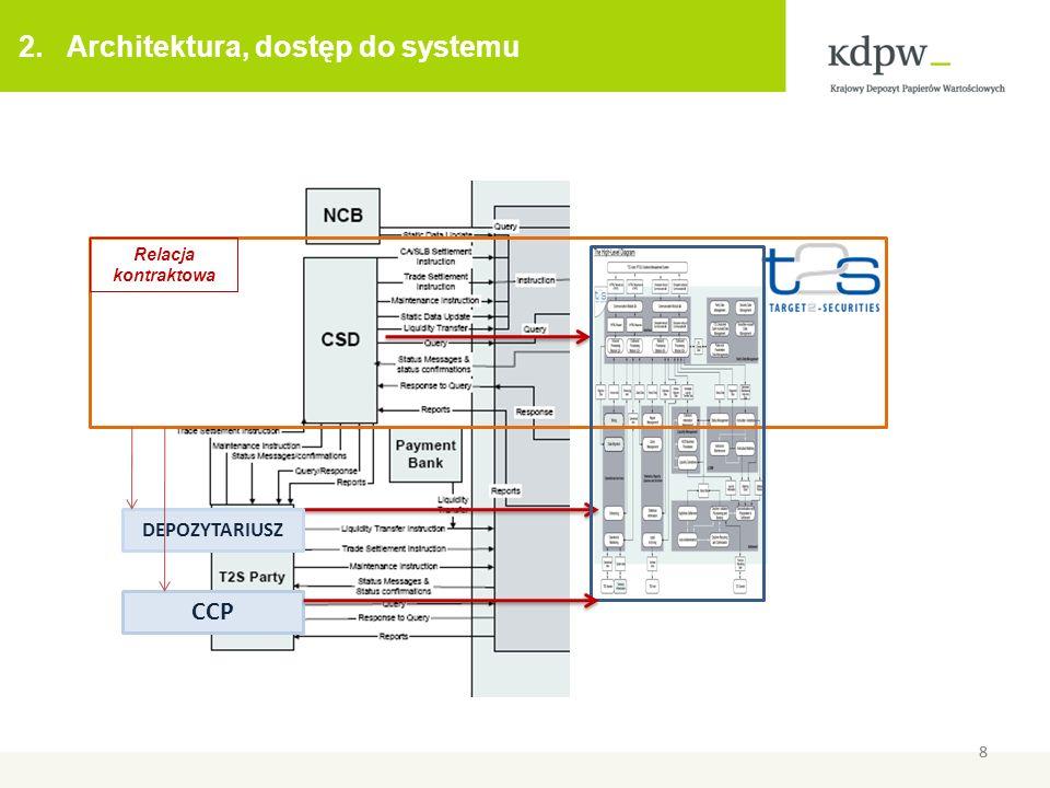 2. Architektura, dostęp do systemu