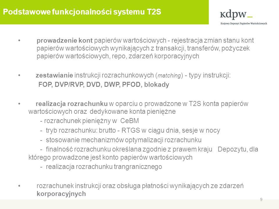 Podstawowe funkcjonalności systemu T2S