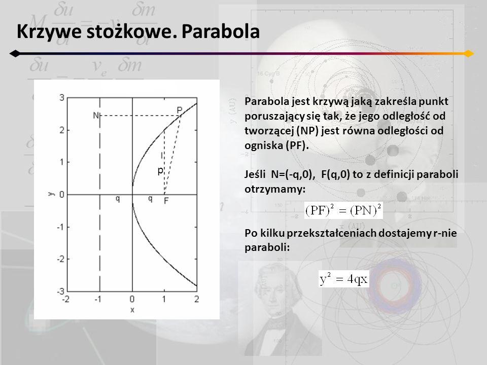 Krzywe stożkowe. Parabola