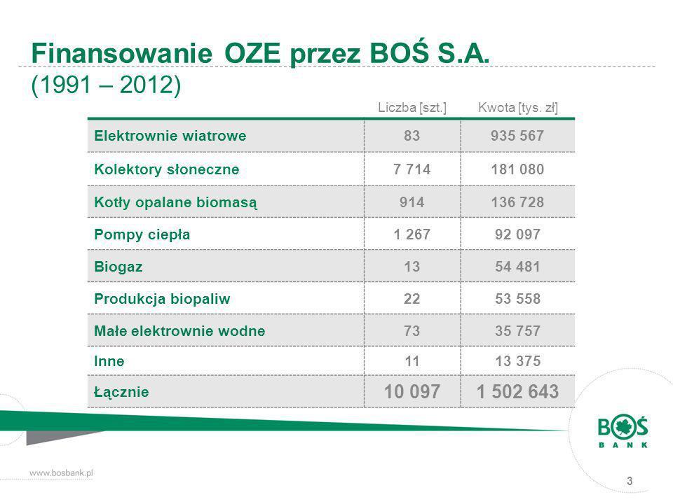 Finansowanie OZE przez BOŚ S.A. (1991 – 2012)