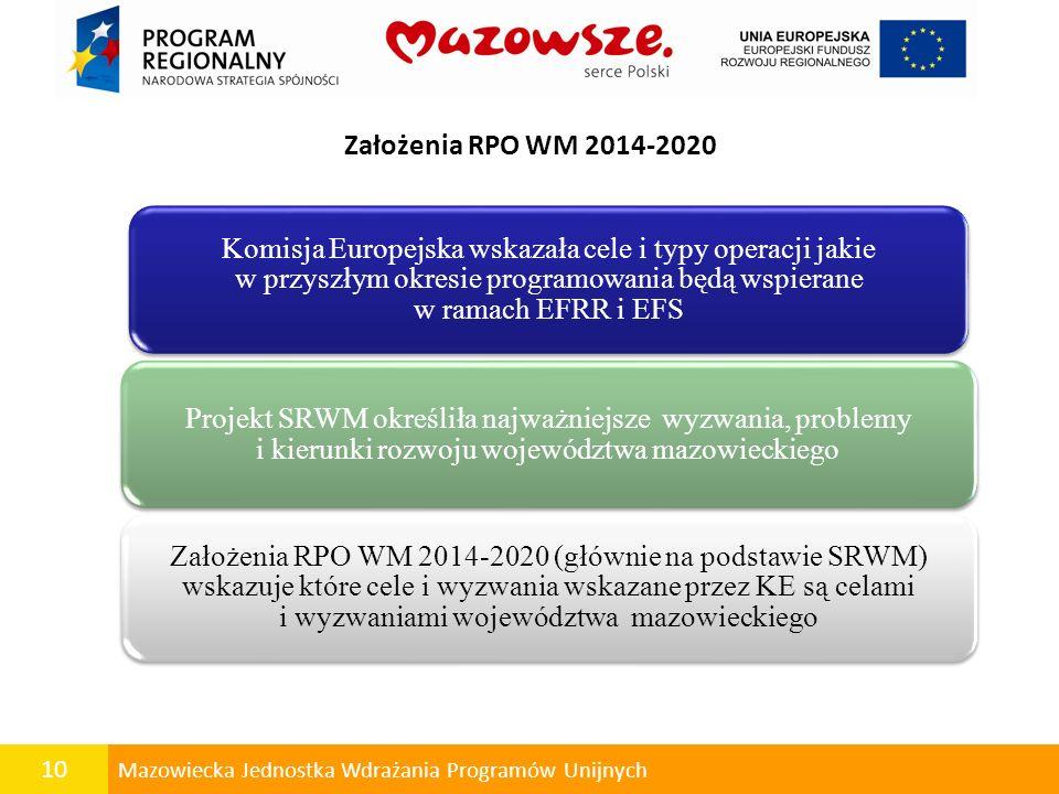 Założenia RPO WM 2014-2020