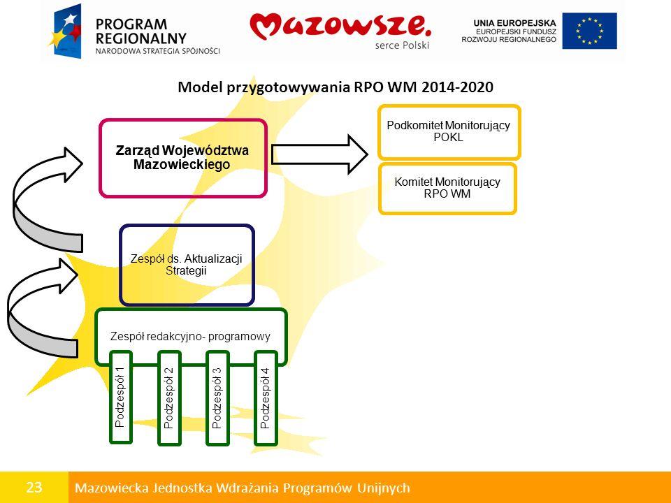 Model przygotowywania RPO WM 2014-2020