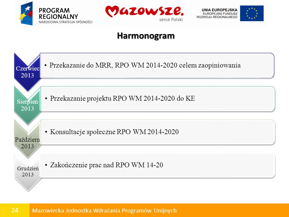 Harmonogram Przekazanie do MRR, RPO WM 2014-2020 celem zaopiniowania