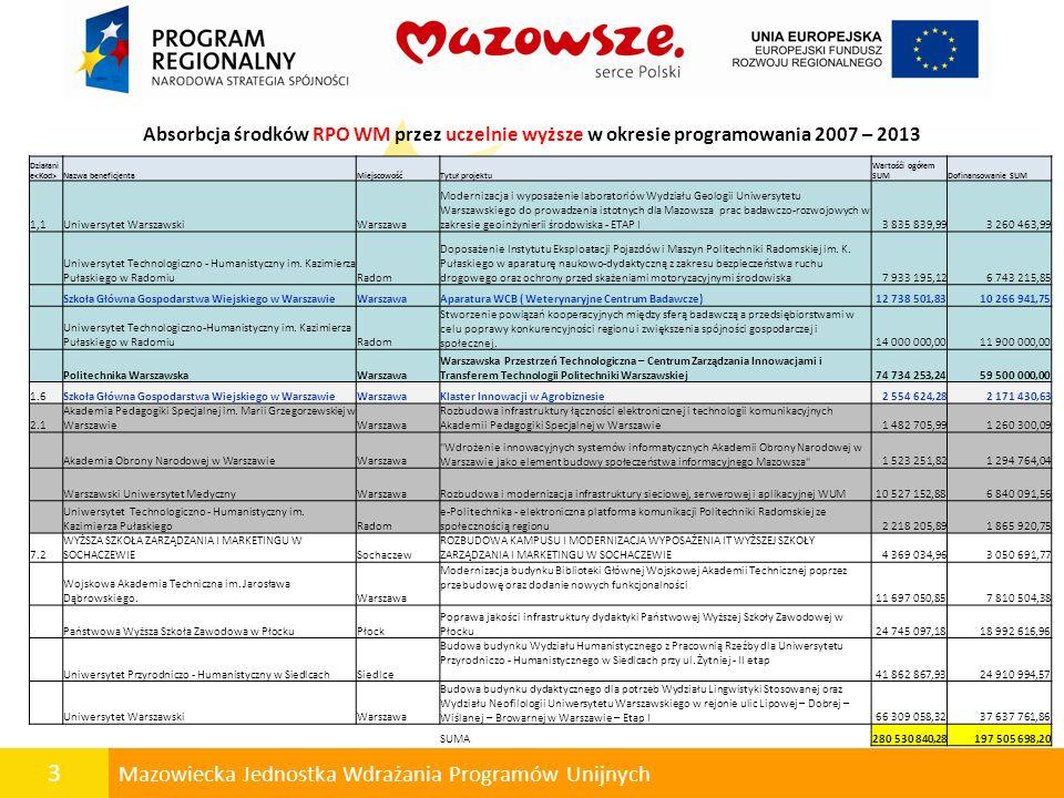 Absorbcja środków RPO WM przez uczelnie wyższe w okresie programowania 2007 – 2013