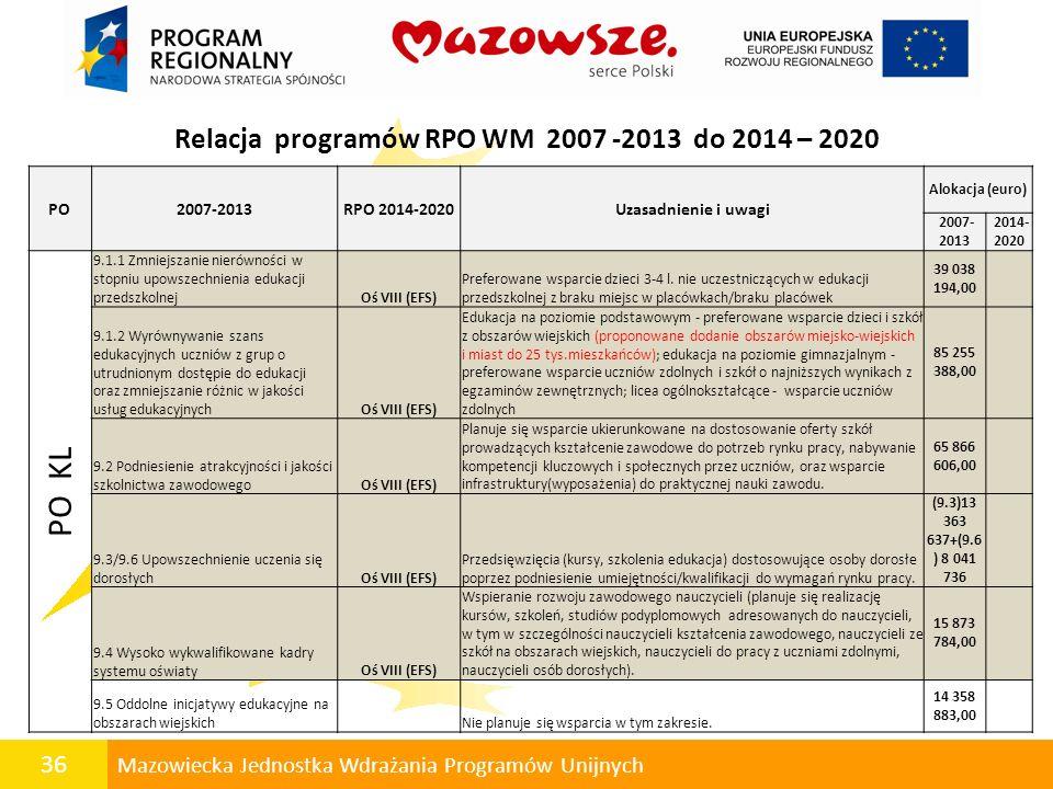 Relacja programów RPO WM 2007 -2013 do 2014 – 2020
